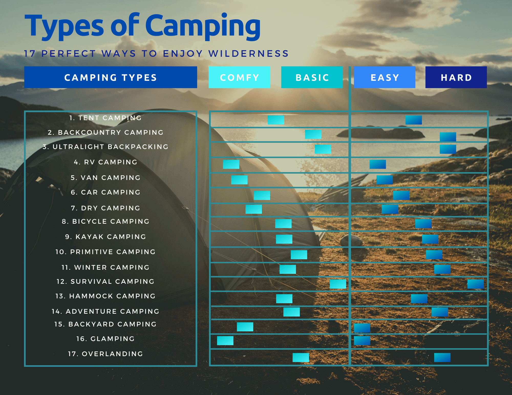 Types of Camping: 17 Perfect Ways to Enjoy Wilderness